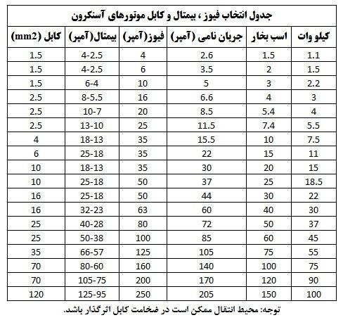جدول انتخاب فیوز ، بیمتال و کابل موتورهای آسنکر
