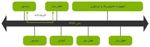 دیاگرام شبکه KNX برای استفاده در هوشمندسازی و BMS