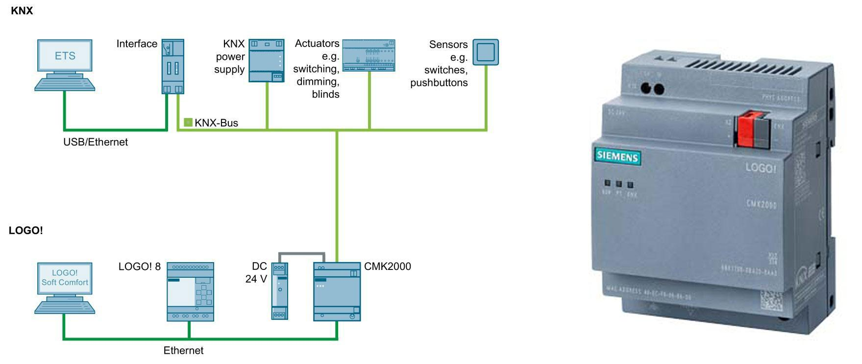 اتصال لوگو به شبکه KNX