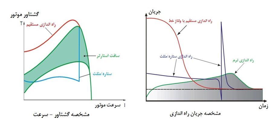 نمودار جریان و گشتاور خروجی موتور با راه اندازی های مختلف