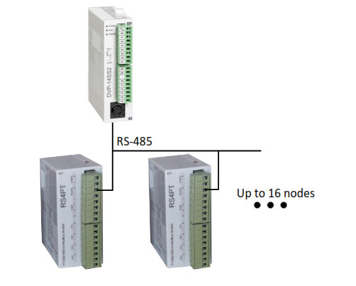 اتصال ماژول RS4PT در شبکه مودباس
