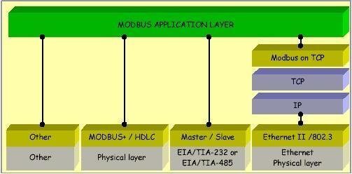 انواع شبکه مدباس