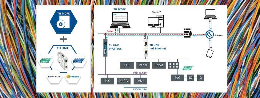 انواع شبکههای صنعتی