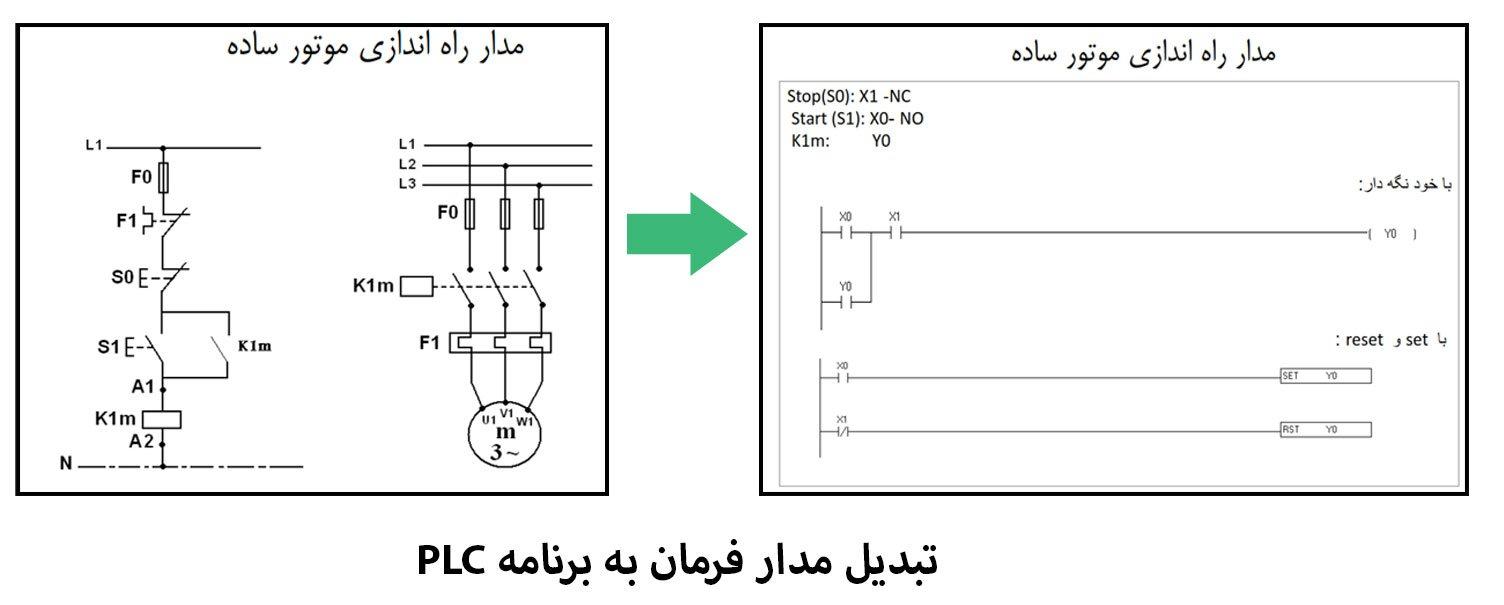 آموزس تبدیل مدار فرمان به برنامه PLC