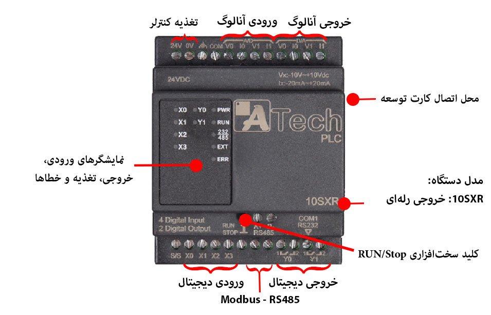 بخشهای مختلف دلتا ایرانی مدل ۱۰SXR