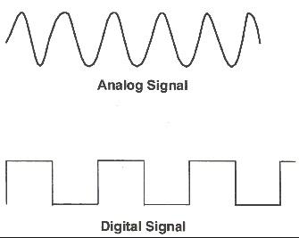شکل موج آنالوگ و دیجیتال