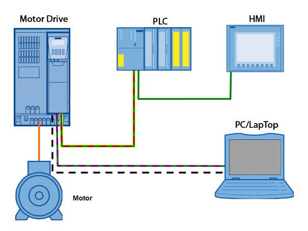 PLC , HMI , Inverter در اتوماسیون صنعتی