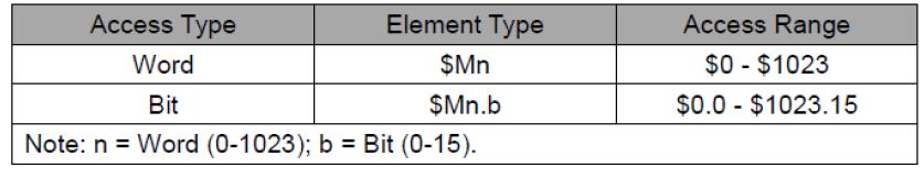 رجیسترهای داخلی ماندگار M$ در HMI دلتا