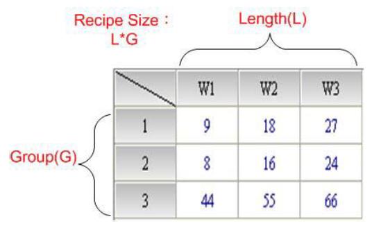تعداد رجیسترهای Recipe