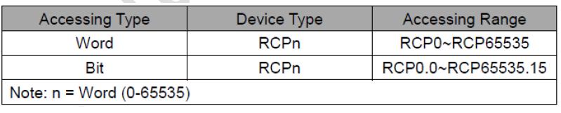 تعداد RCPها
