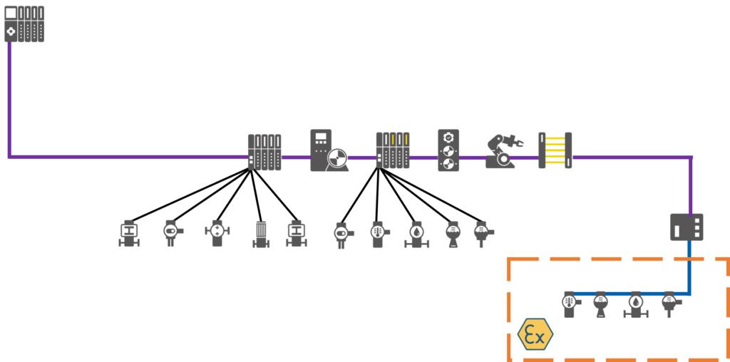 شبکه پروفیباس چیست