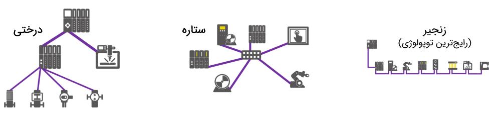 انواع توپولوژی در شبکه پروفیباس