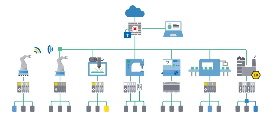 شبکه پروفینت رهبر بلامنازع شبکههای صنعتی آینده