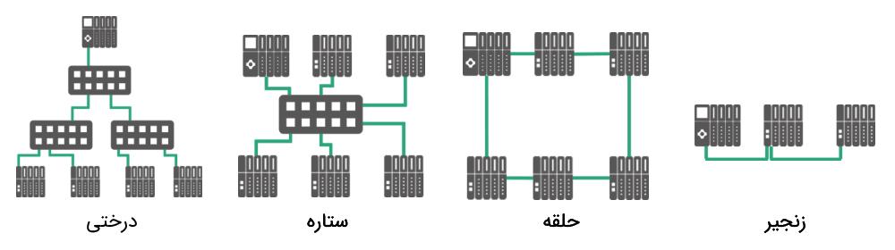 توپولوژی شبکه پروفینت